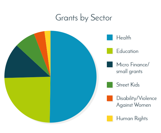 2016-17-Sector